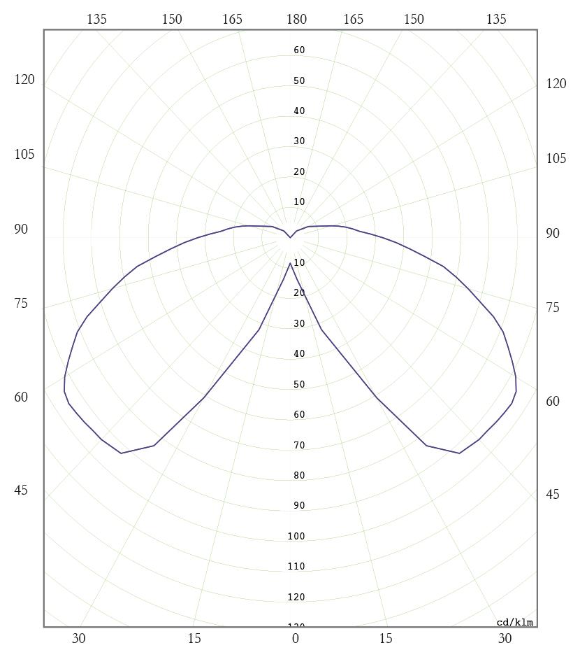 Diagrama Polar C. SAP 100W