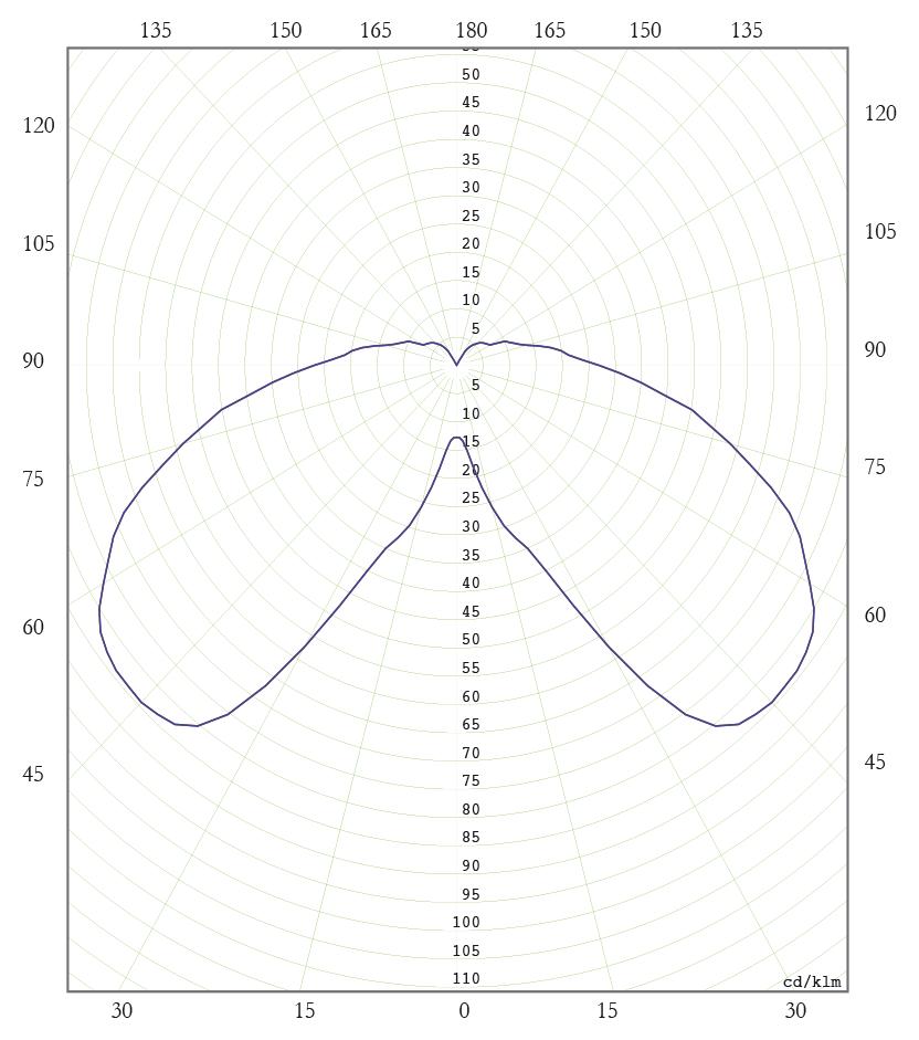 Diagrama Polar C. VMCC 125W