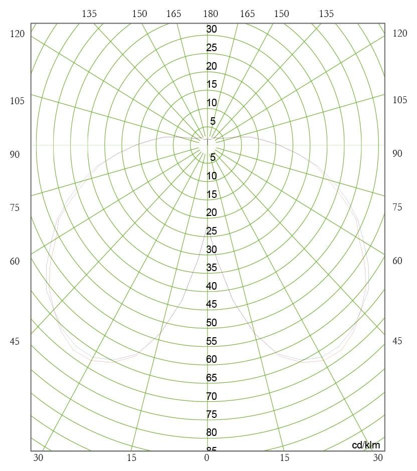 Diagrama Polar C. SAP 150W