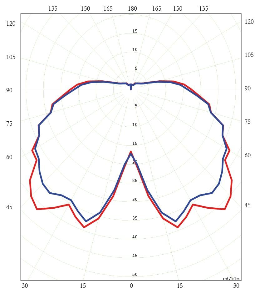 Diagrama Polar C. SAP 250W