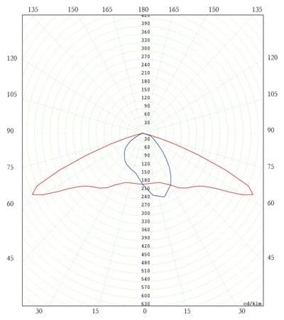 Diagrama Polar C. SAP 150W - Policurvo