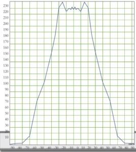 PR 15 MH 150W - Cartesiano V